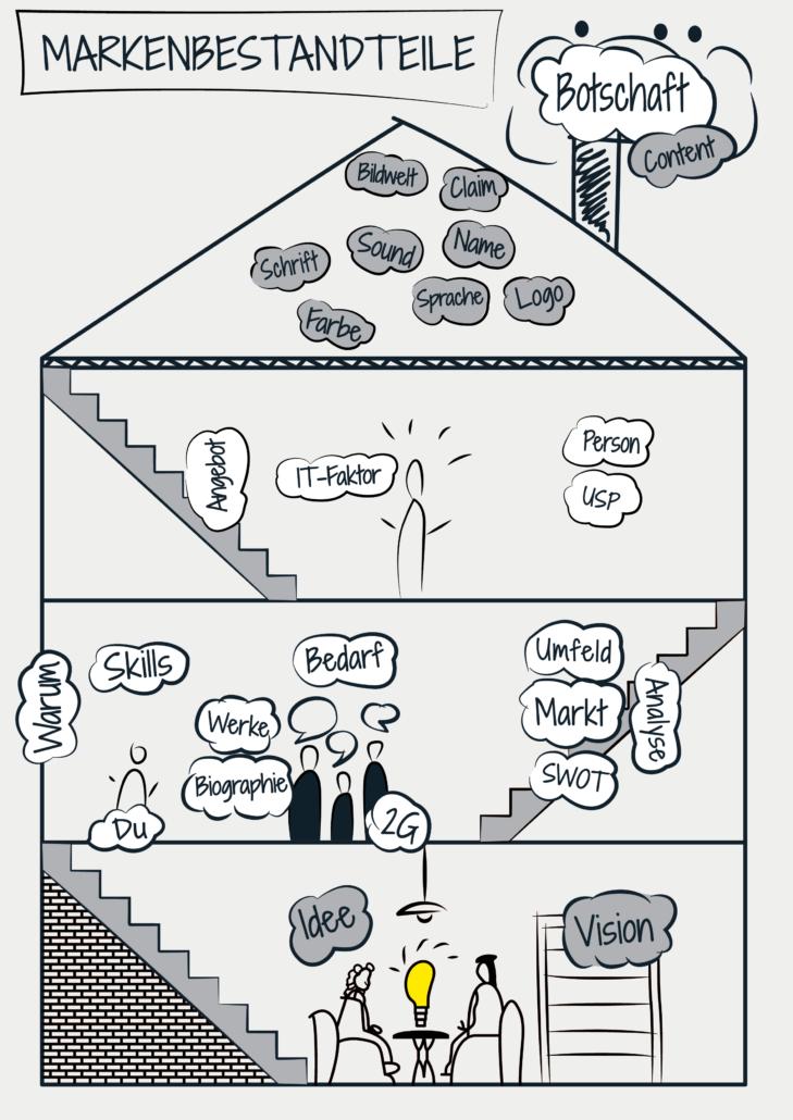 Markenbildung Personal Branding Struktur